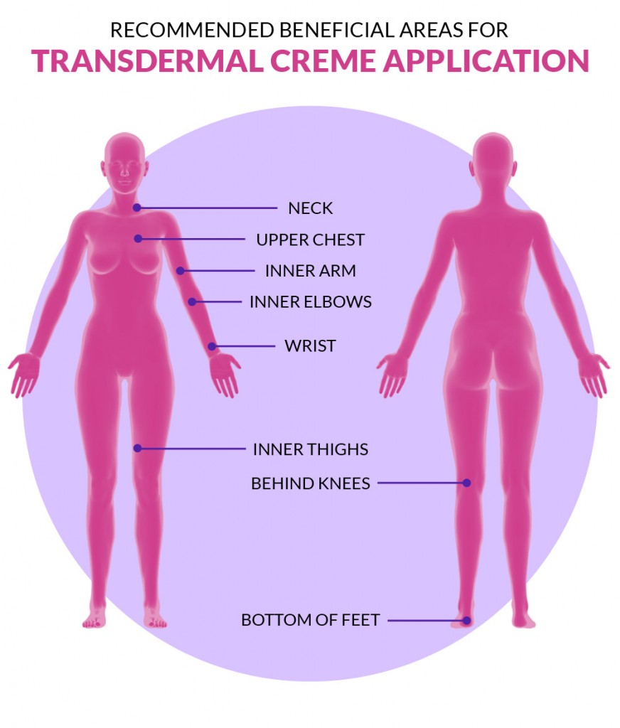 Transdermal Cream Application