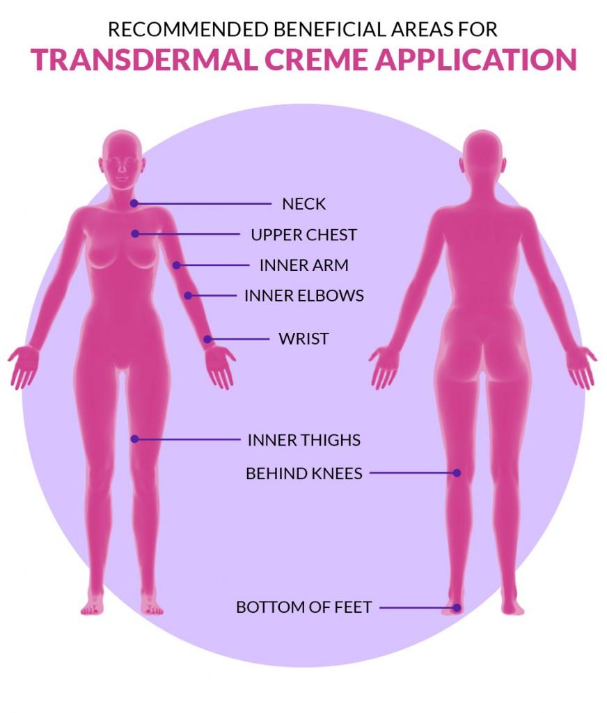 Transdermal Cream Application